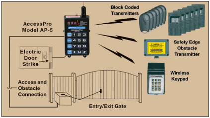 driveway gate equipment for residential properties.